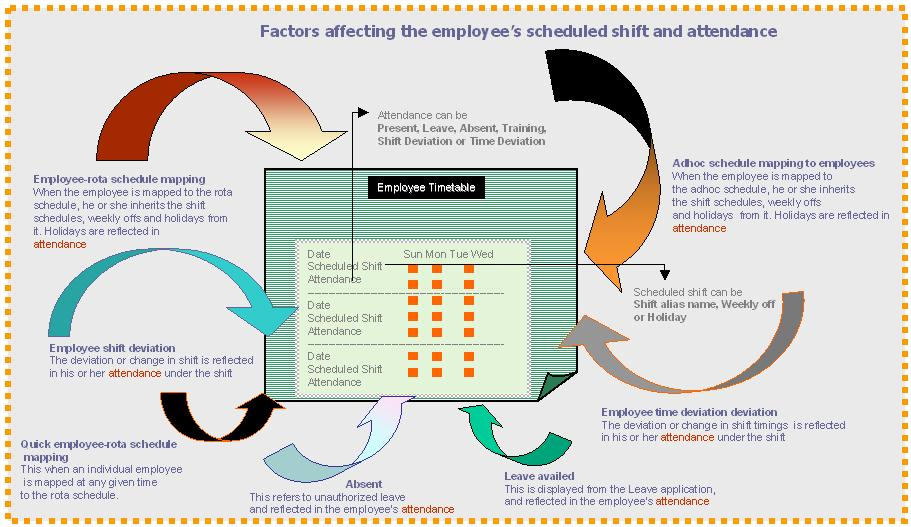 Employee Time Table Summary Of The Activity